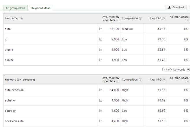 écran de résultats final keyword planner tool