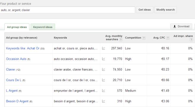 écran de résultats keyword planner tool